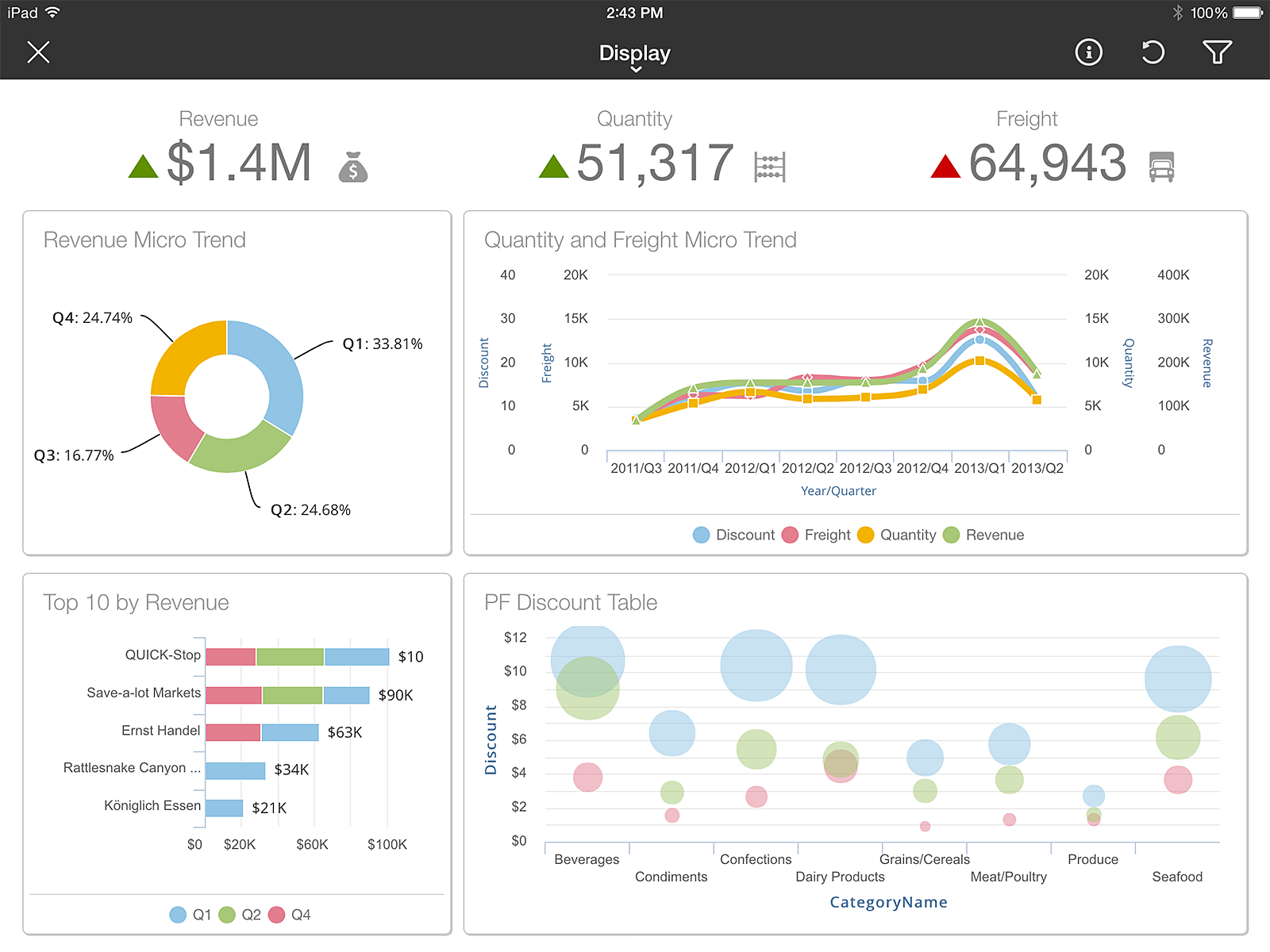 Birst for Business Intelligence