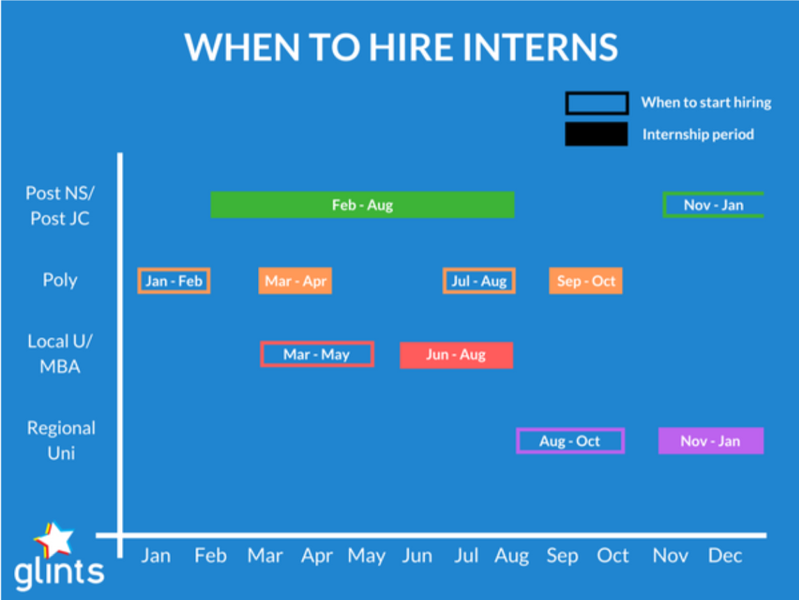 hire an intern in singapore