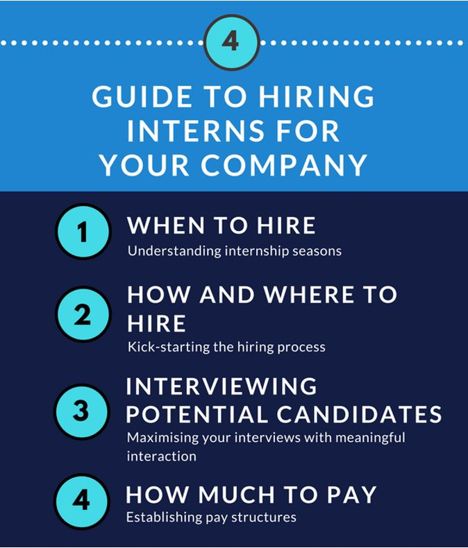 so what exactly do you need to know before you hire interns to join your company