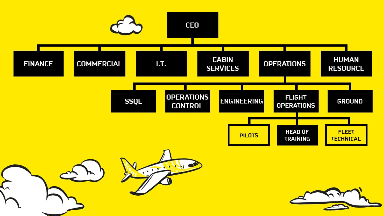 Behind the scenes: Scoot's pilots and fleet technical specialist