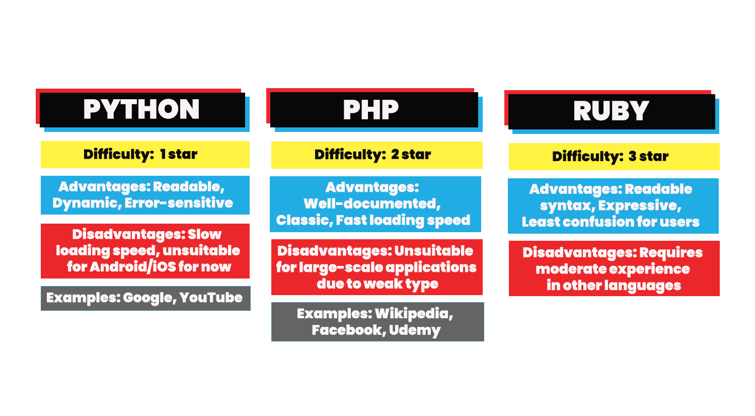 Python, PHP, and Ruby: Deciding which language to learn